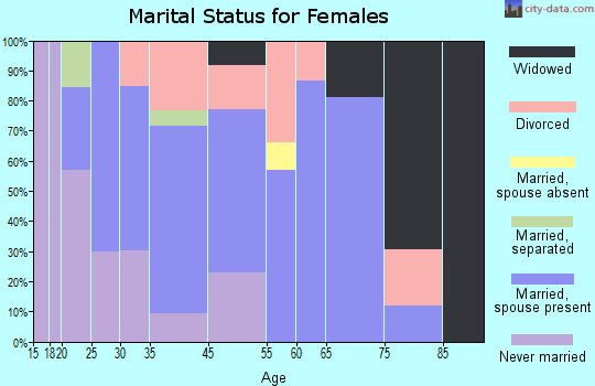 Winchester marital status for females