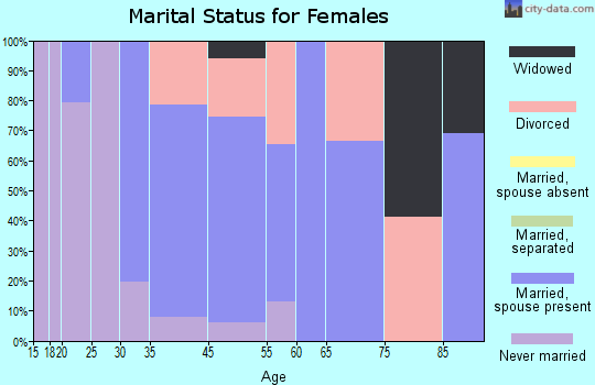 Woodacre marital status for females