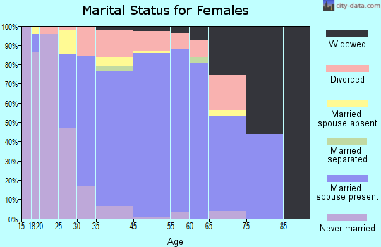 Woodcrest marital status for females
