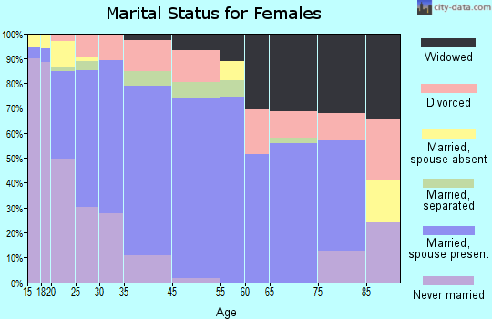 Woodlake marital status for females