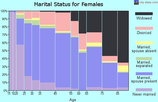 Yucaipa marital status for females