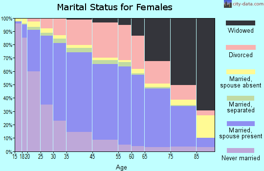 Aurora marital status for females