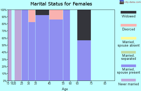 Carriage Club marital status for females