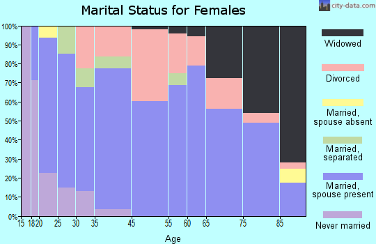 Cedaredge marital status for females