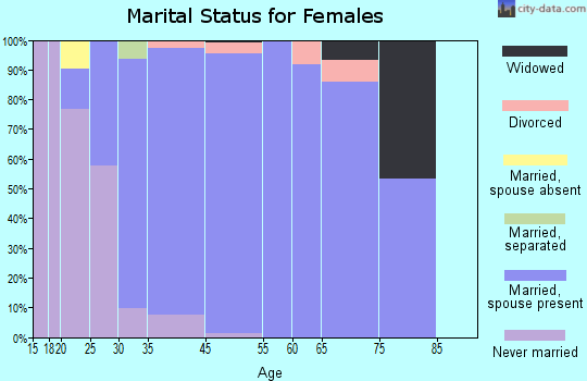 Cherry Hills Village marital status for females