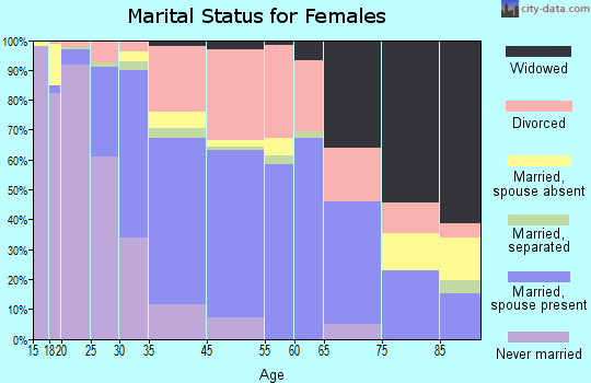 Durango marital status for females