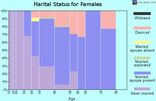 Eagle-Vail marital status for females