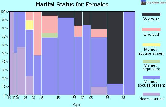 Babbie marital status for females