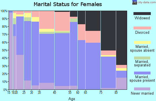 Fort Morgan marital status for females
