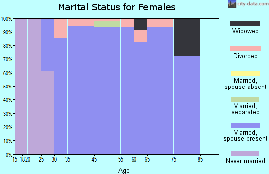 Foxfield marital status for females