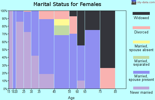 Frisco marital status for females