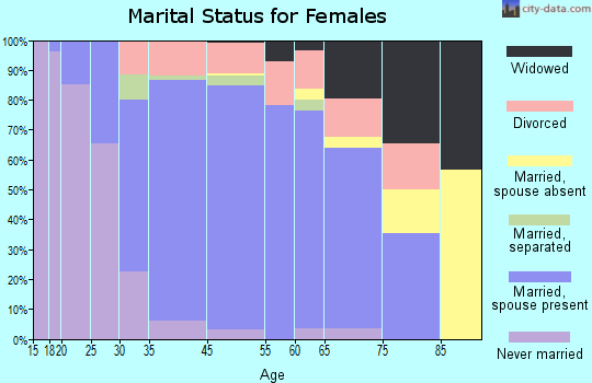 Greenwood Village marital status for females