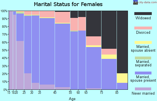 Highlands Ranch marital status for females