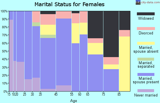 Holly marital status for females