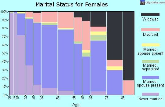 Ken Caryl marital status for females