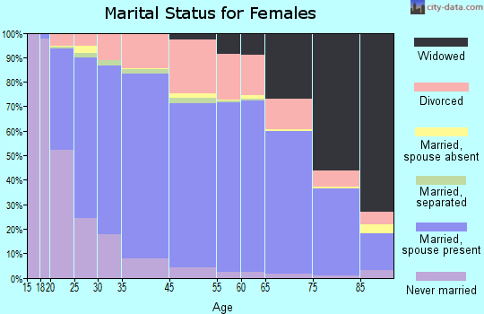 Loveland marital status for females