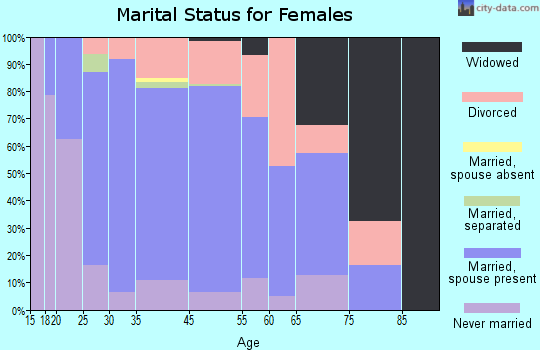 Palmer Lake marital status for females