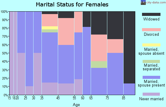 Saguache marital status for females