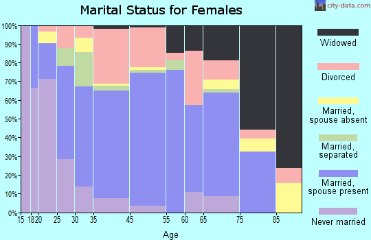 Salida marital status for females
