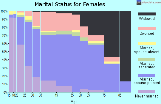 Sherrelwood marital status for females