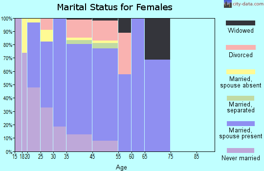 Silverthorne marital status for females