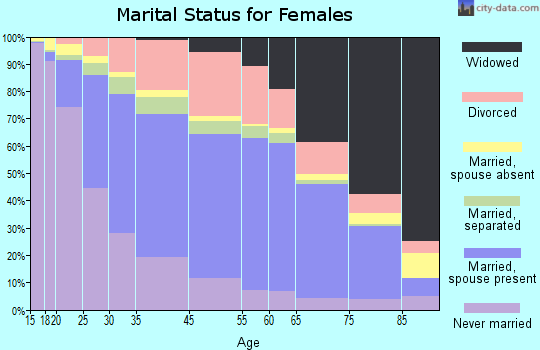 Mobile marital status for females
