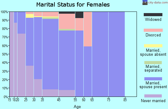 Superior marital status for females