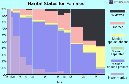Thornton marital status for females