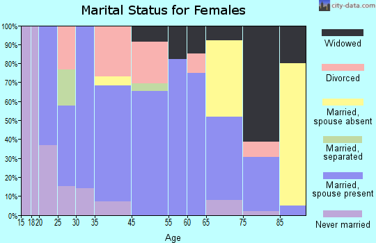 Walsh marital status for females