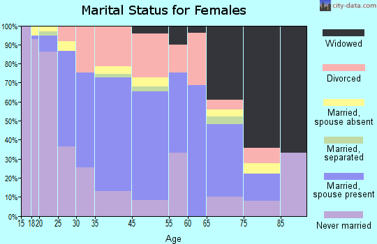 Montevallo marital status for females