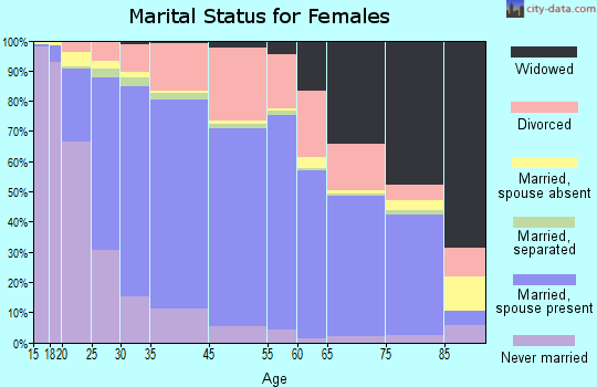 Westminster marital status for females