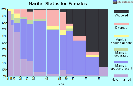 Wray marital status for females