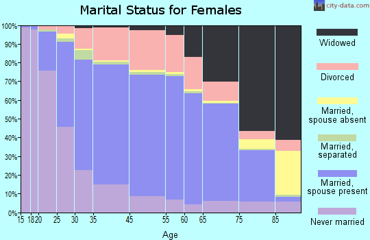 Bristol marital status for females