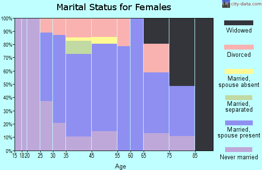 East Hampton marital status for females