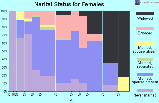 Mystic marital status for females