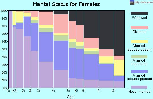 New Haven marital status for females
