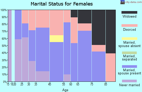 Saybrook Manor marital status for females