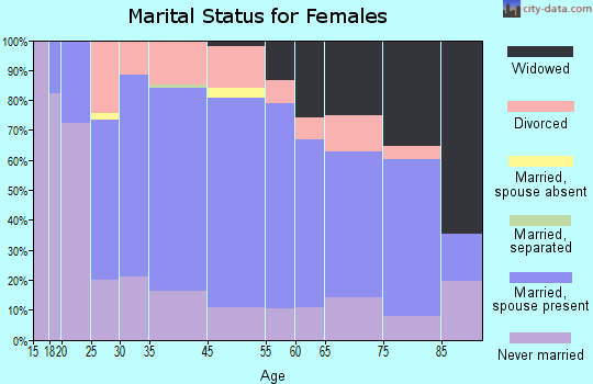 Terryville marital status for females