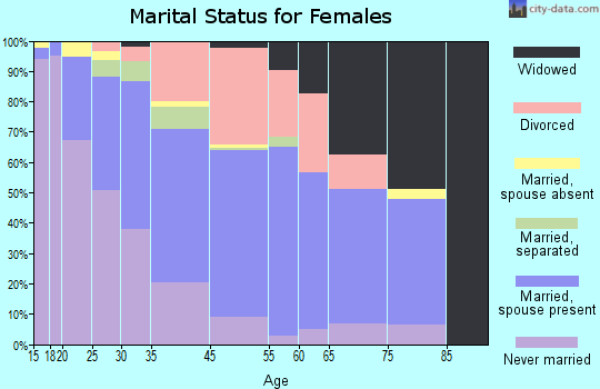 Claymont marital status for females