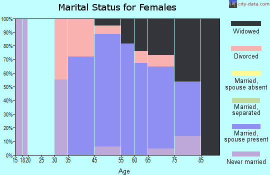 Long Neck marital status for females