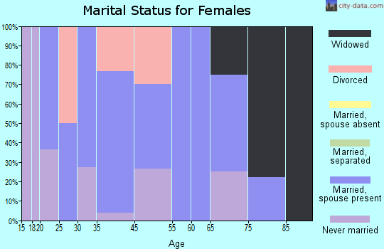 Townsend marital status for females