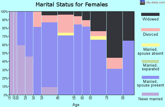 Alva marital status for females