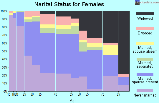 Belle Glade marital status for females