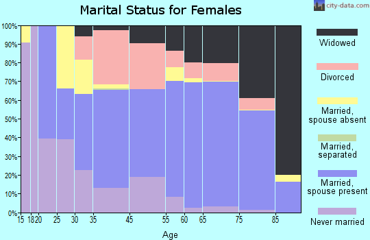 Beverly Hills marital status for females
