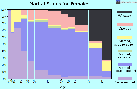 Boca Raton marital status for females