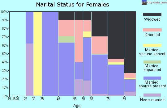 Century Village marital status for females