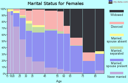 Cocoa marital status for females