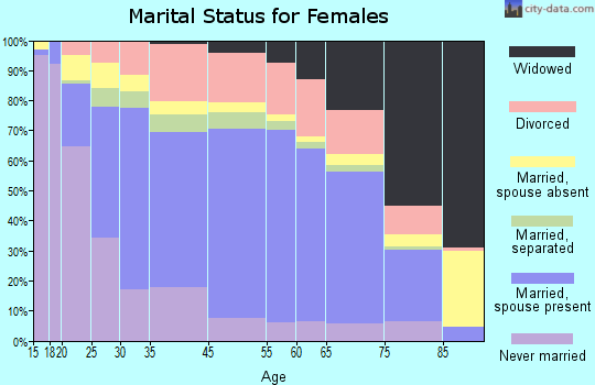 Coral Terrace marital status for females