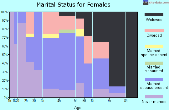 Cottondale marital status for females