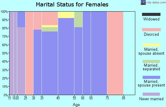 Country Estates marital status for females